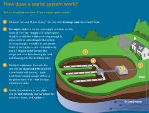 How septic works from EPA